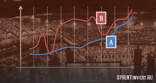 Критерий первый: стабильный рост прибыли