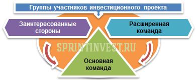 участники инвестиционного проекта, участники инвестиционного проекта это, основная команда инвестиционного проекта, расширенная команда инвестиционного проекта, заинтересованные стороны инвестиционного проекта, группы участников инвестиционного проекта