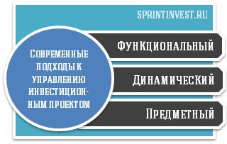 современные подходы к управлению инвестиционным проектом, функциональный подход к управлению инвестиционным проектом, динамический подход к управлению инвестиционным проектом, предметный подход к управлению инвестиционным проектом