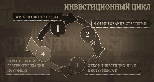 инвестиционный цикл, что такое инвестиционный цикл, инвестиционный цикл это, понятие инвестиционного цикла, фазы инвестиционного цикла, стадии инвестиционного цикла, этапы инвестиционного цикла