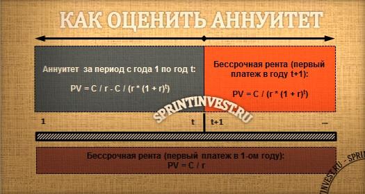 аннуитет, оценка аннуитета, коэффициент аннуитета, как оценить аннуитет, аннуитет к выплате, будущая стоимость аннуитета