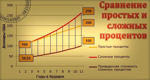 сложные проценты, приведенная стоимость сложных процентов, простые проценты, сравнение простых и сложных процентов, что нужно знать о сложных процентах, сила сложных процентов