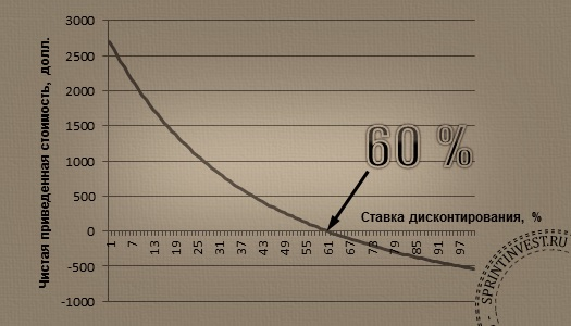 нормы доходности внутренней график