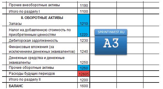 Индекс А3. Медленно реализуемые активы.