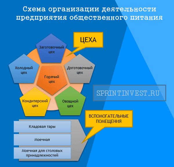 Схема организации деятельности предприятия