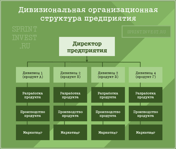 Типы организационных структур предприятия