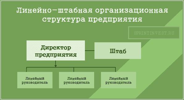 Линейно-штабная организационная структура предприятия