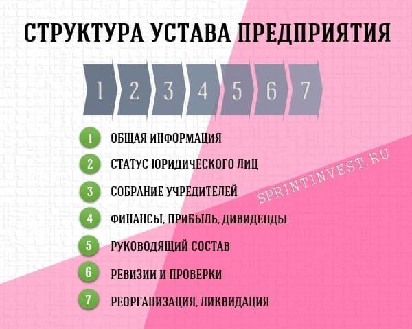 Структура устава предприятия