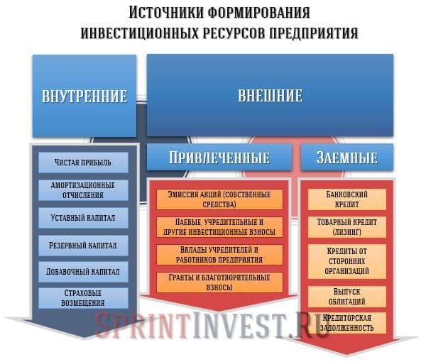 Источники формирования инвестиционных ресурсов предприятия