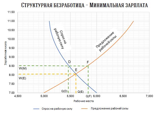 Структурная безработица: понятие и причины
