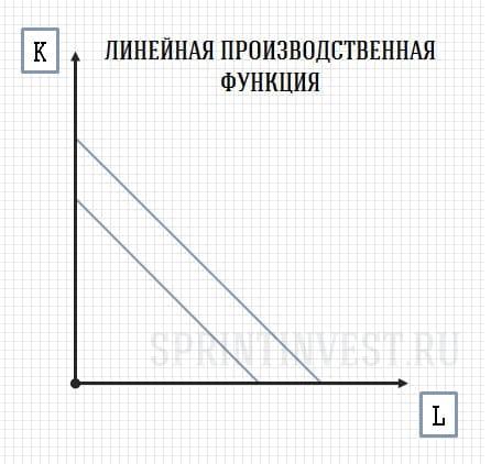 Линейная производственная функция