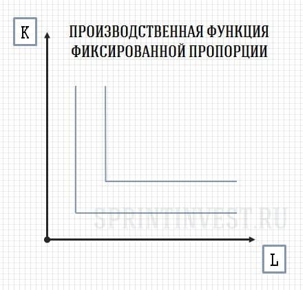 Производственная функция фиксированной пропорции (Леонтьев)