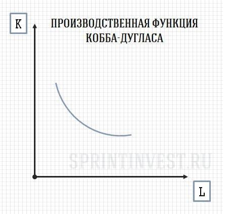 Производственная функция Кобба-Дугласа