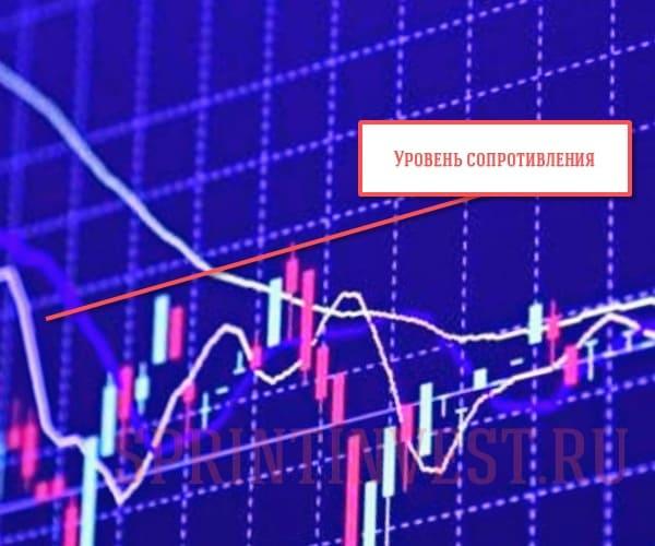 Как пользоваться уровнями на бирже?