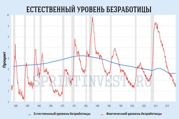 Фактический уровень безработицы