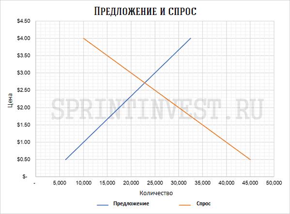 График спроса и предложения. Рыночное равновесие