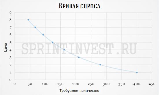 Пример (график кривой спроса)