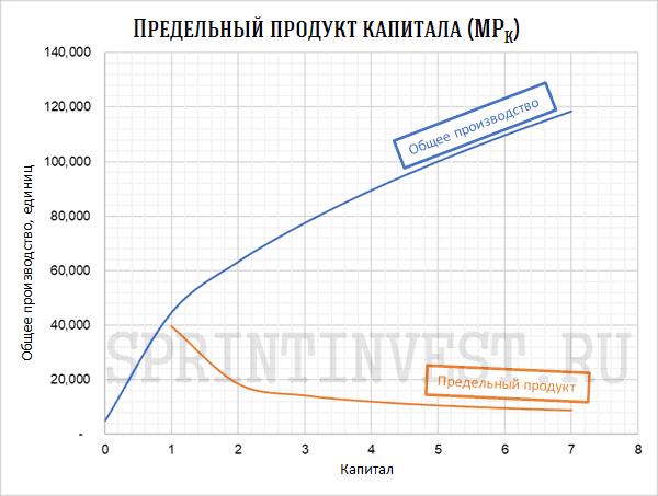 Предельный продукт капитала (MPK)