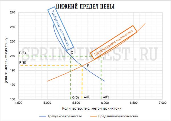 График и анализ