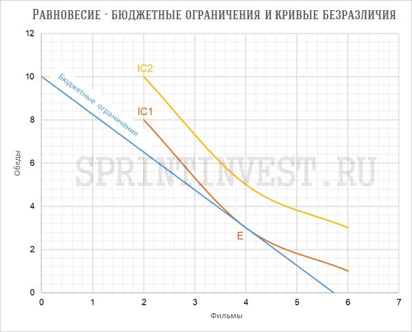 Бюджетные ограничения и кривые безразличия